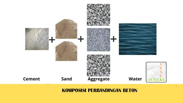 bahan komposisi beton dan cara mengatasi kelemahan